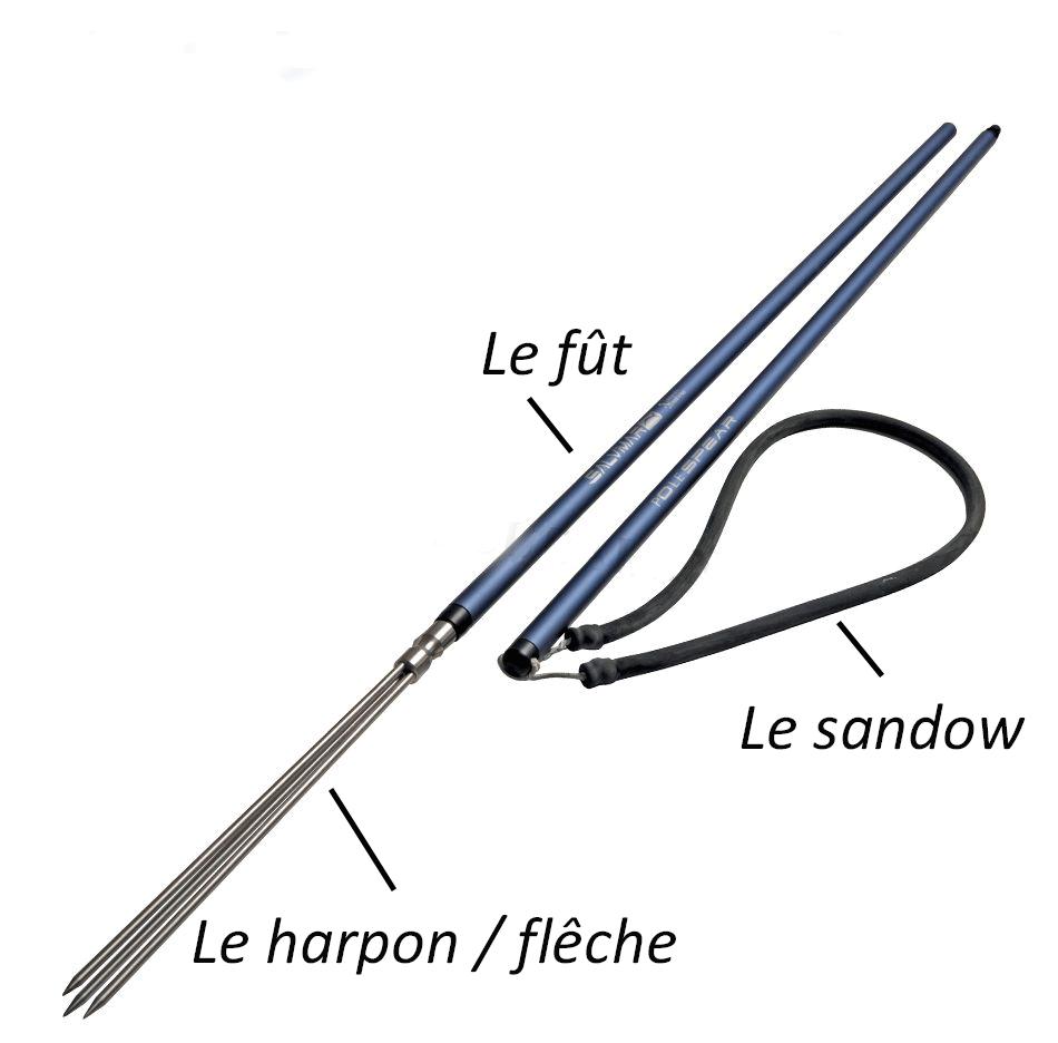 les-trois-elements-qui-composent-un-pole-spear