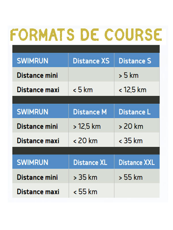 Les formats de course en Swimrun ou swim and run